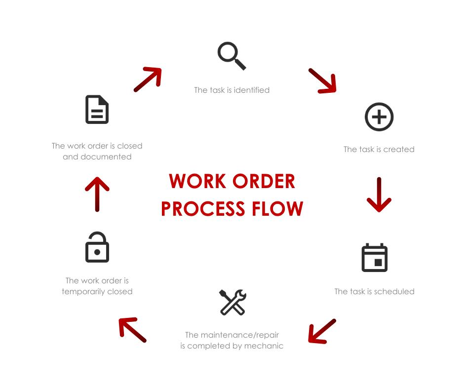 Mechanic Work Order Management Process