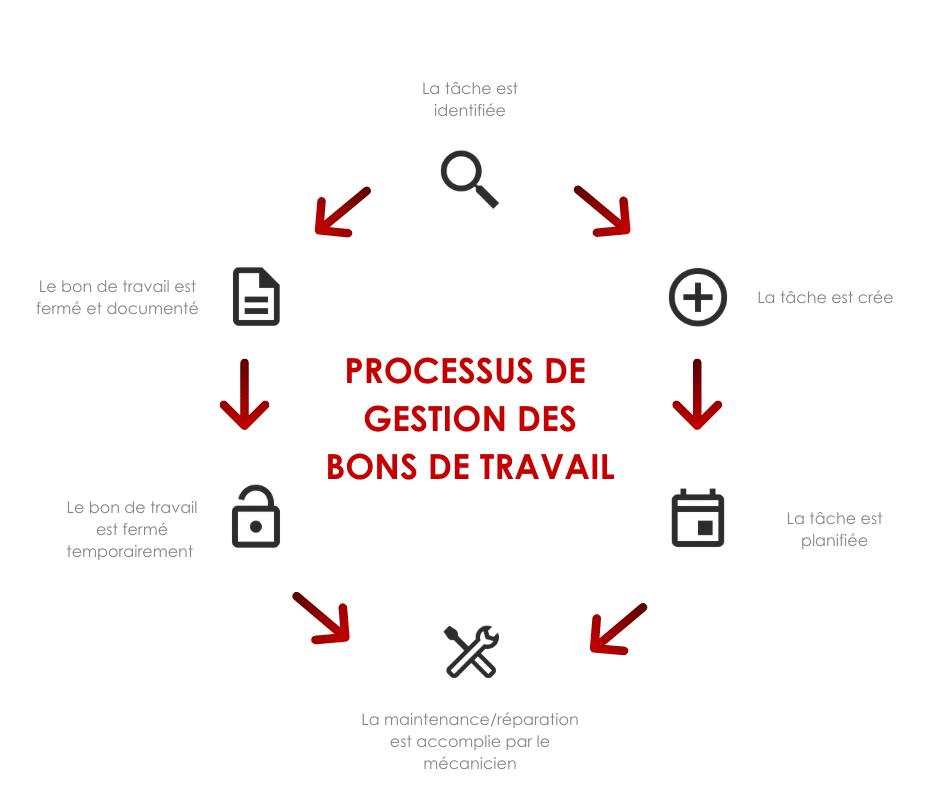 DataDis - Processus de Gestion des bons de travail mécaniques